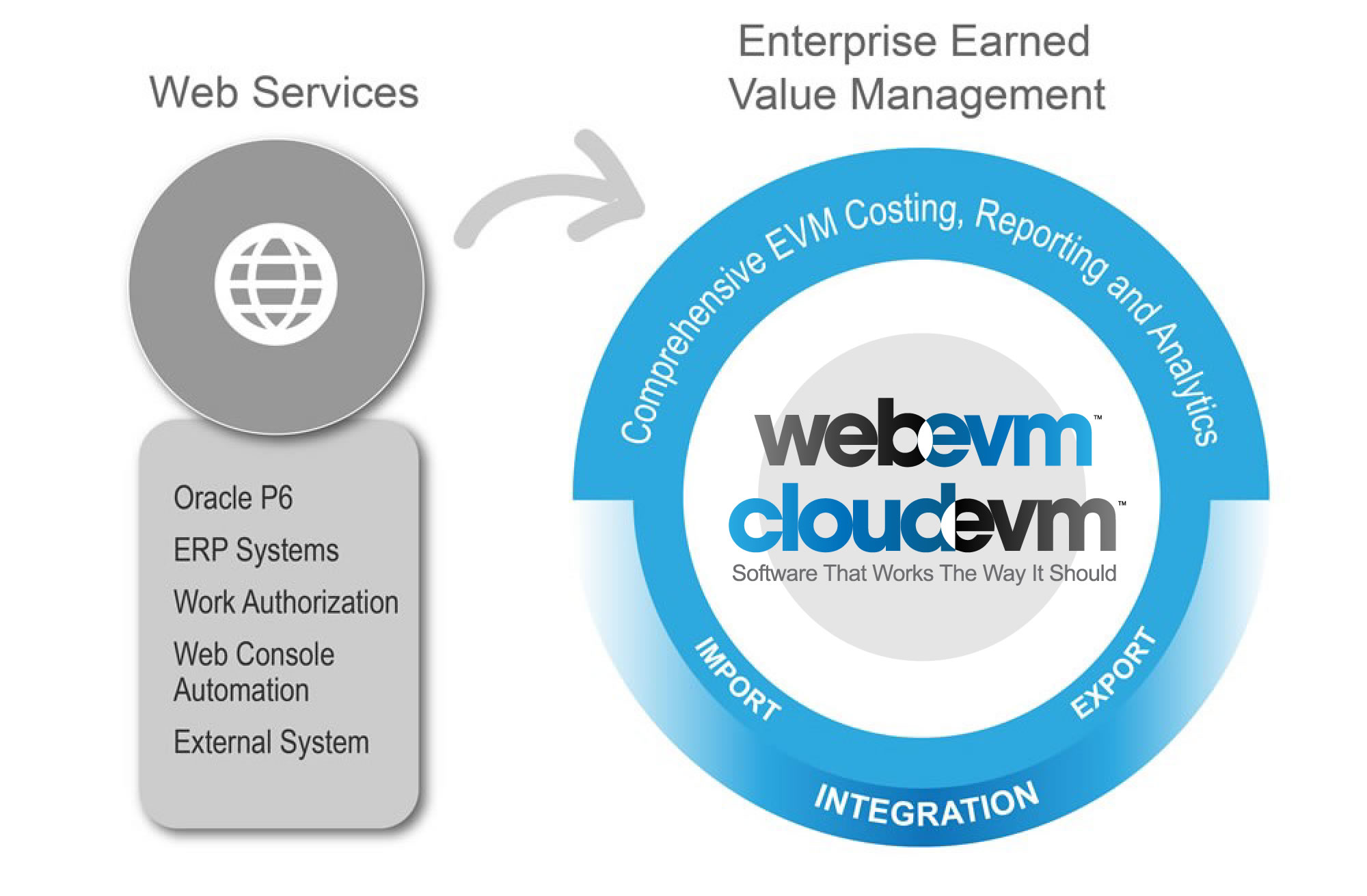 How CloudEVM Works Infographic